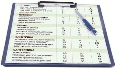 Составление строительных смет Волгоград