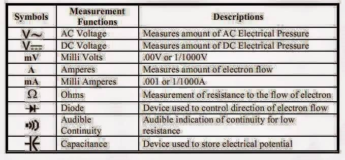 Electrical And Electronics Study Portal Some Basic Multimeter