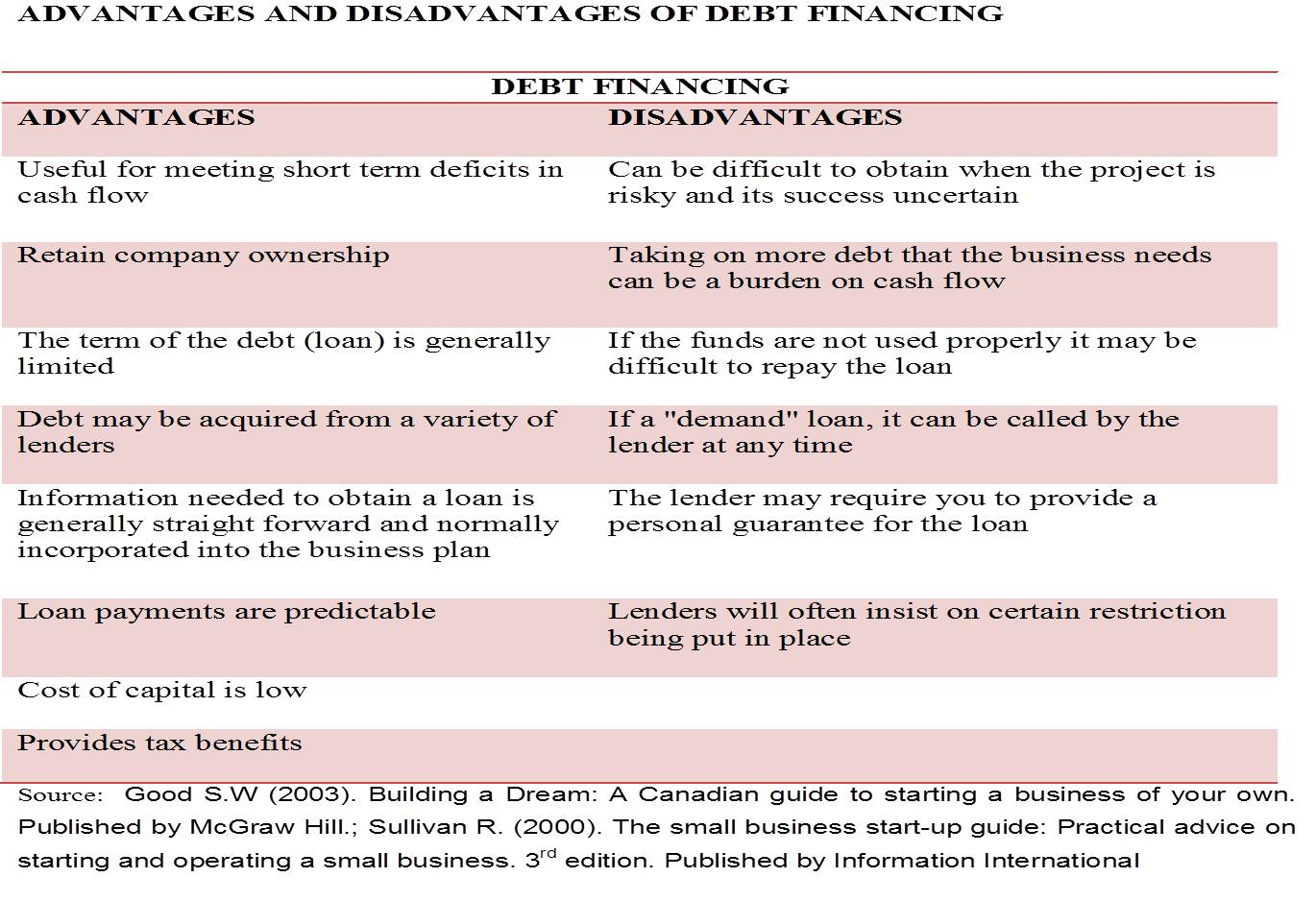 Disadvantages and benefits