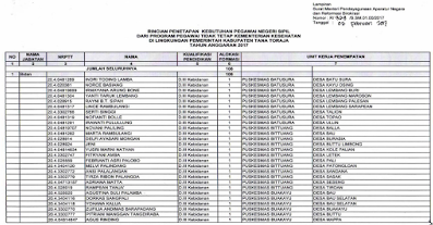 Daftar Nama Nama Guru Honorer GTT PTT K2 Yang Lolos Seleksi CPNS Tahun 2017