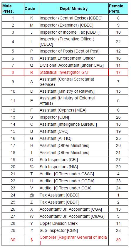 SSC CGL 2016 Post Preference Selection