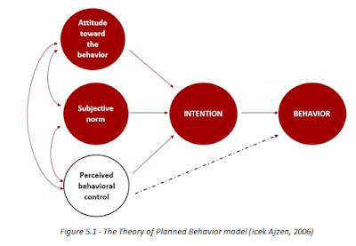 The Theory of Planned Behavior model (Icek Ajzen, 2006)