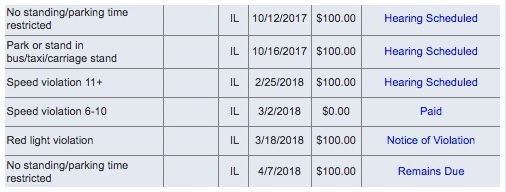 Screengrab Of Tickets Issued To One Of Preckwinkleu0027s County Cars Since  October | City Of Chicago
