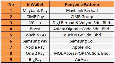 evolousi E-Wallet dompet elektronik