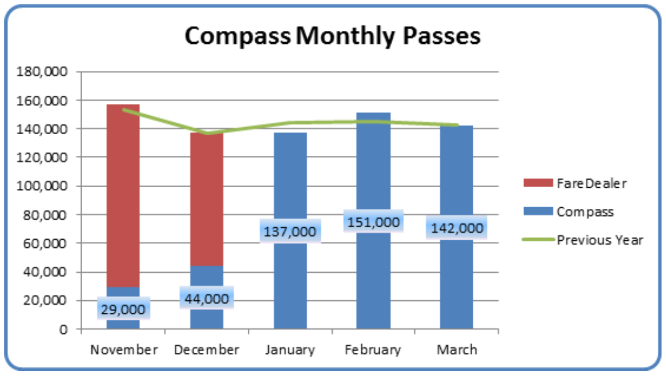 The south fraser blog some impressive compass card stats compass card monthly passes compared to old paper monthly passes select chart to enlarge pooptronica