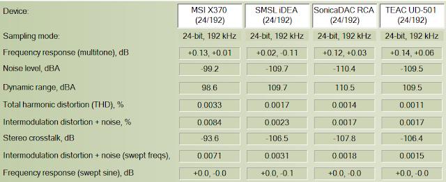 Archimago's Musings: MEASUREMENTS: MSI X370 SLI Plus AM4 Motherboard