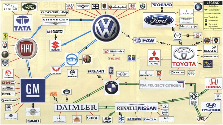 Tech Reviews Car Companies In This World And Their Diffe