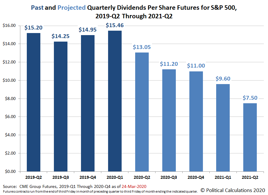 Past and Projected Quarterly Dividends Futures for the S&P 500, 2019-Q2 through 2021-Q2, Snapshot on 24 March 2020