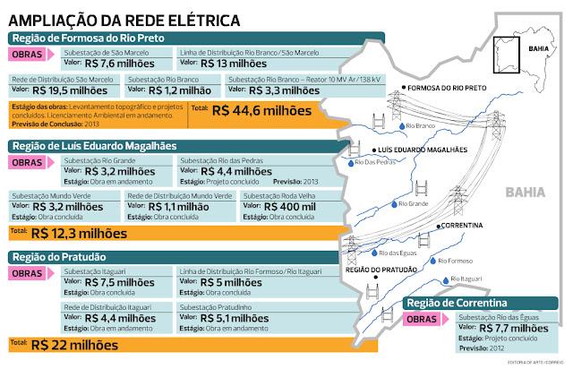 Oeste da Bahia: Coelba pretende investir R$ 113 milhões