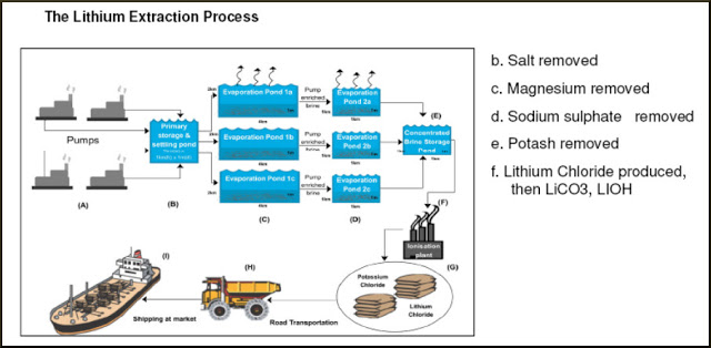 Kirill Klip Lithium Hydroxide Production From Brine