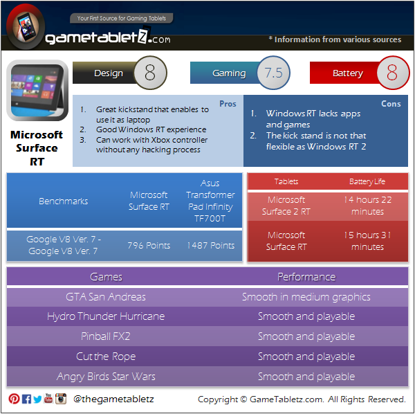 Microsoft Surface RT Specs