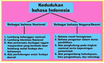 Kedudukan dan Fungsi Bahasa Indonesia