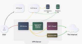 VPN cifrata