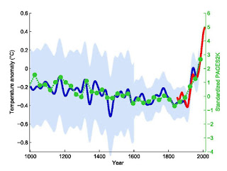 "The hockey stick temperature reconstruction from 1999 (blue) along with the data record (red) and the 2013 ""PAGES2k"" temperature reconstruction (green). ​ [​​Credit: Klaus Bittermann via Wikimedia Commons ​(CC BY-SA 4.0)]  Click to Enlarge."
