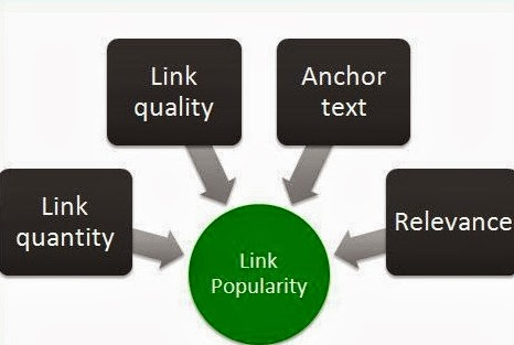 Importance Of Links And Link Popularity