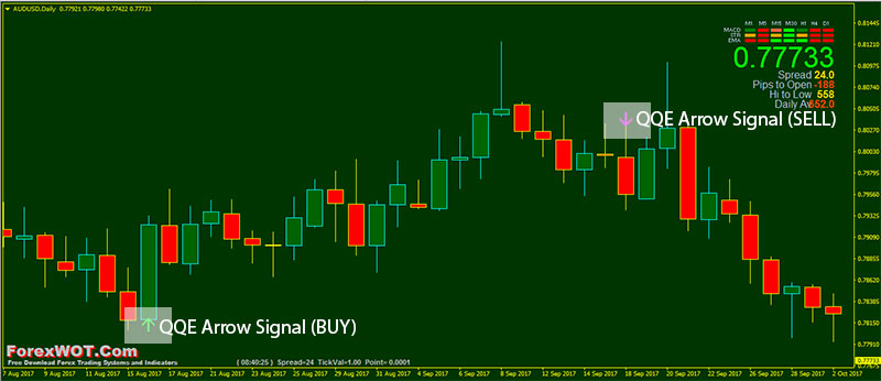 Alert nation forex signals