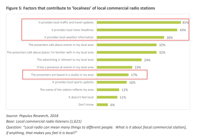 How Much Should we Care about Commercial Radio Localness? - the latest Ofcom Consultation