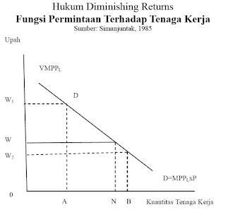 Hukum Diminishing Returns, Fungsi Permintaan Terhadap Tenaga Kerja (Simanjuntak, 1985)