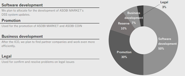 Asobi Coin ICO