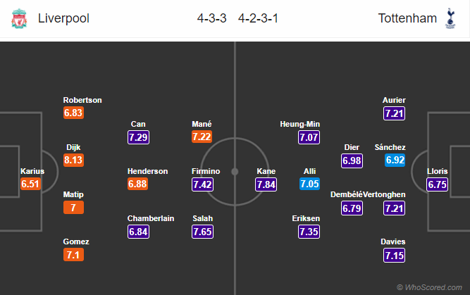 Lineups, News, Stats – Liverpool vs Tottenham
