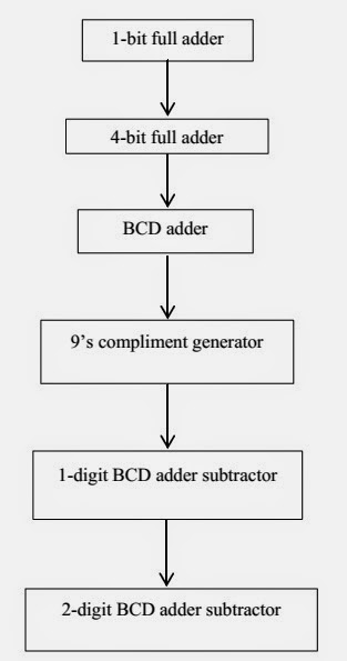 BCD ADDER AND SUBTRACTOR PDF DOWNLOAD