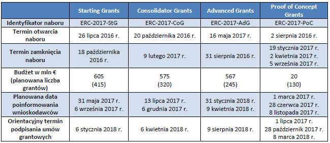 ERC: Harmonogram naboru wniosków 2016/2017