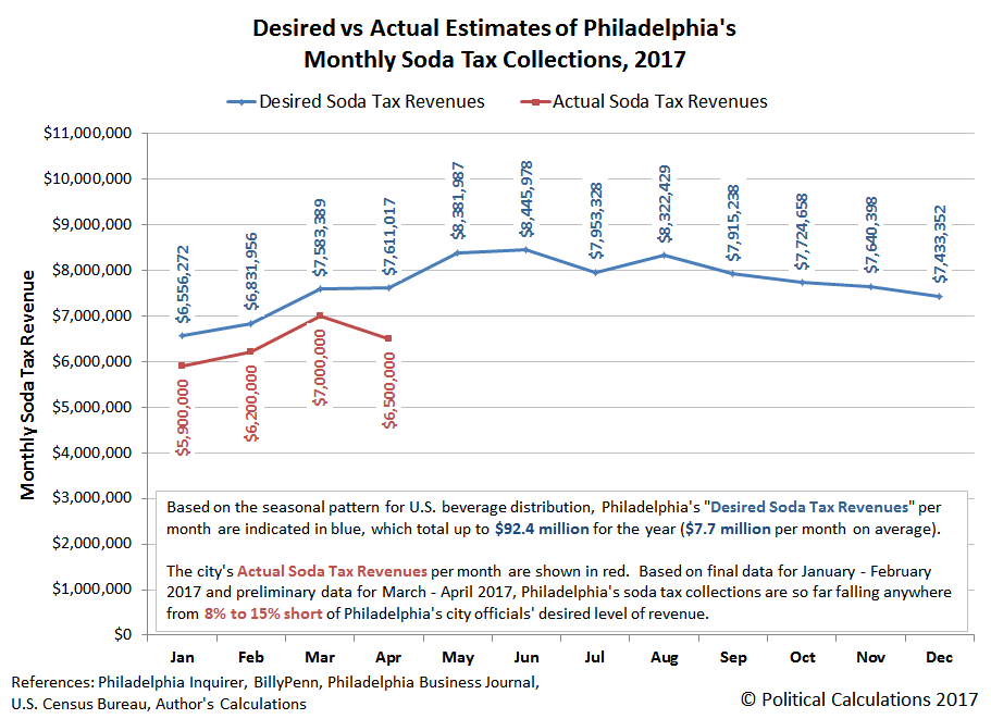 Desired vs Actual Estimates of Philadelphia's Monthly Soda Tax Collections, 2017 - with Actual Data through April 2017