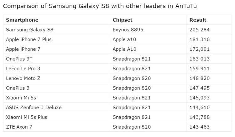 Samsung Galaxy S8 broke record AnTuTu with result of 205 284 points
