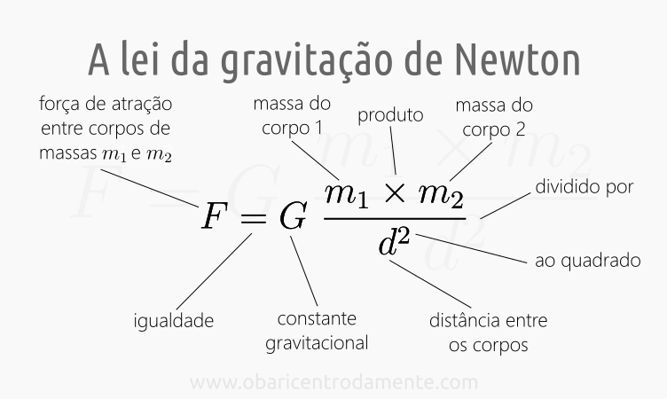 A lei da gravitação universal de Newton