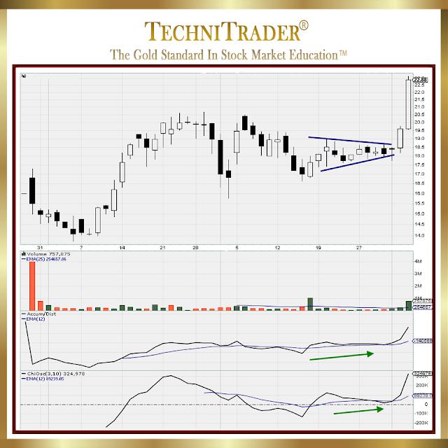 chart exa,ole for trading the small caps - technitrader