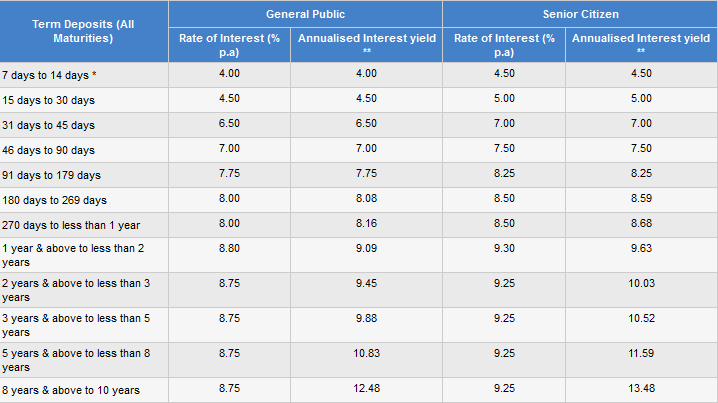 canara bank nre deposit interest rates