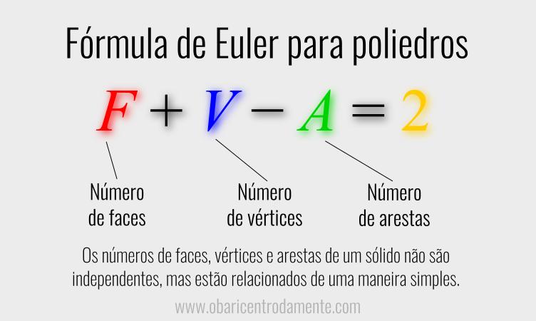 A fórmula de Euler para poliedros convexos