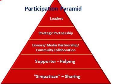 Piramida Partisipasi