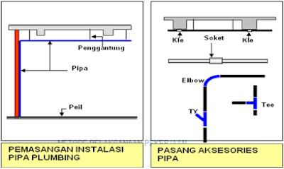 Instalasi Air Bersih & Air Kotor