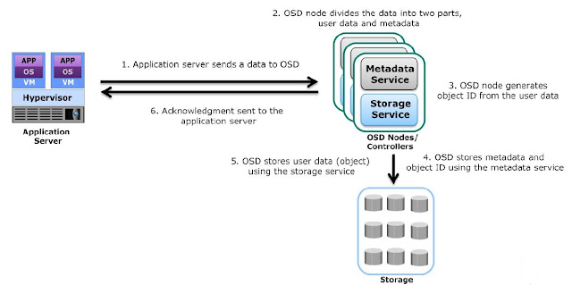 Storing data in OSD