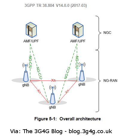 The 3g4g blog 5g architecture qos gnb specifications for Architecture 5g