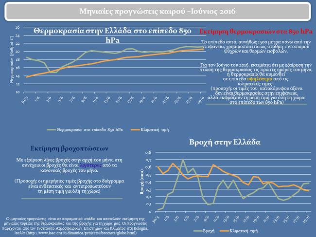 Μηνιαία πρόγνωση του meteo.gr για τον πρώτο μήνα του καλοκαιριού !