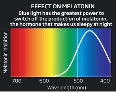 Blue light effect on melatonin
