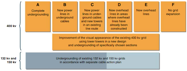 Introduction to Various Cables Used in Practice
