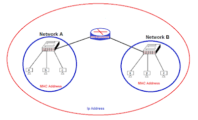 network-addressing-in-hindi