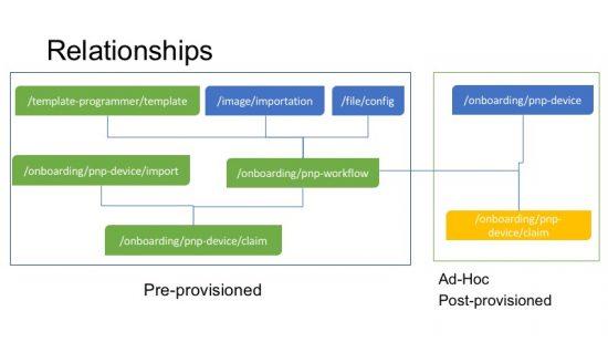 Cisco API, Cisco Guides, Cisco Learning, Cisco Tutorials and Materials