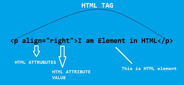 What is HTML ? Advantages and disadvantages of HTML all about html attribute,element,tag