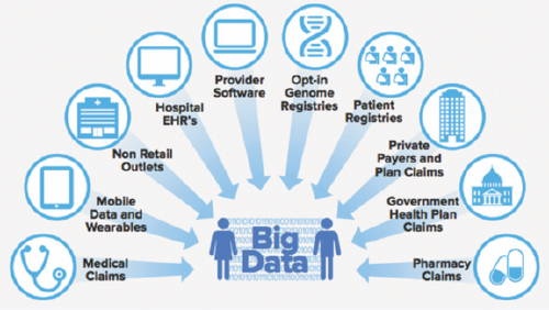 What are the Skills required To become a Big Data