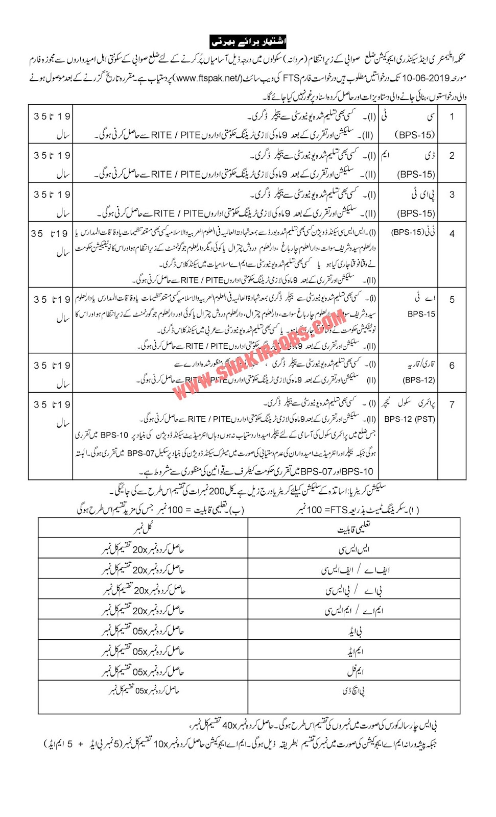 Directorate Of Elementary & Secondary Education KPK District Swabi Male Jobs 2019