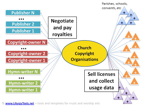 reaching agreement with thousands of publishers, and hundreds of thousands of local churches - to buy copright licenses and pay usage-based royalties