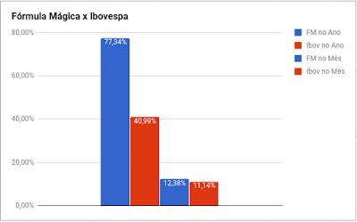 comparativo fórmula mágica x ibovespa 2017