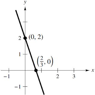 y = 2 - 3x graph