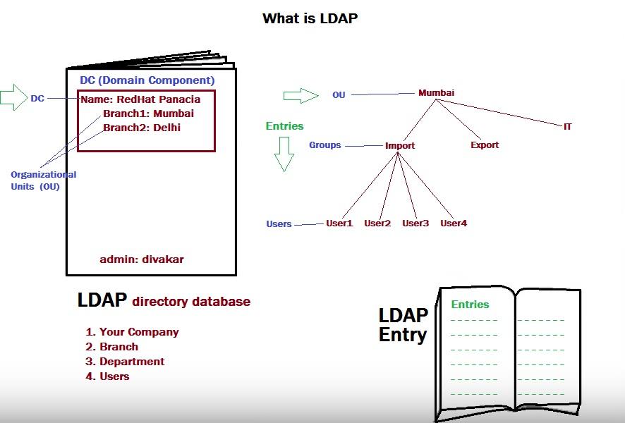 LDAP Server and Client Configuration - RedHat Panacia