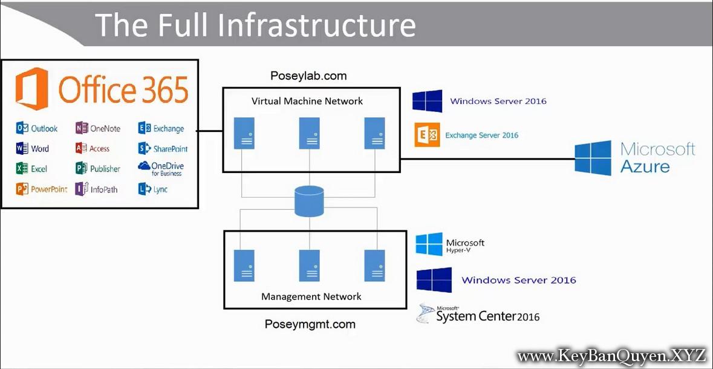 Video hướng dẫn học Azure, Office 365 và Exchange Server 2016 - Làm cho các giải pháp đám mây hoạt động cùng nhau