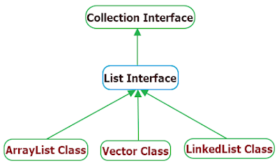 List interface java